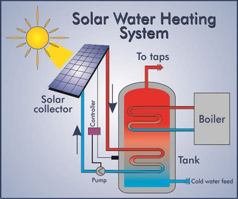 Green Energy Solar Water Heater must gadgets for an eco friendly home s magazine