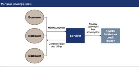 loan syndication process diagram flow chart