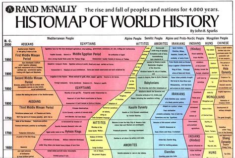 the earth and its peoples a global history books b sparks developed this histomap of world history