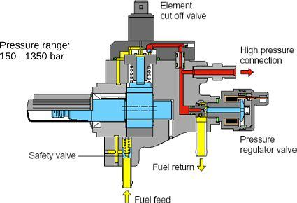 Diesel Injection Pump Repair And Testing