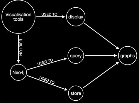 pattern data javascript database and graph visualization tool neo4j