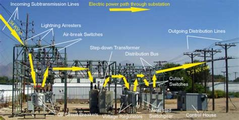 electrical power engineering generation transmission