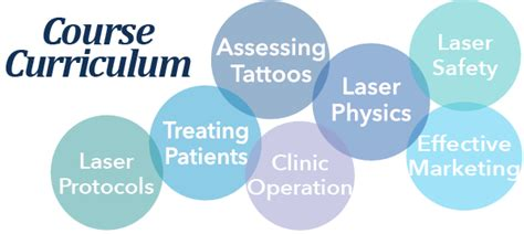 tattoo removal training course curriculum new look
