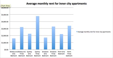 average apartment rent by city melbourne s tallest building nabs 300 sales during pre launch