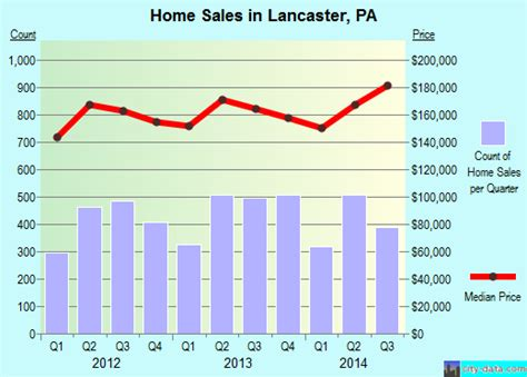 lancaster pennsylvania pa 17601 17603 profile