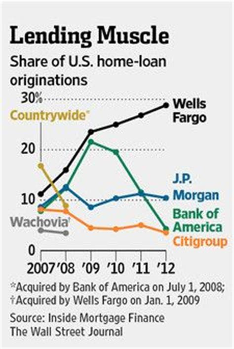 wells fargo house loan rates wells fargo mortgage rates in mn
