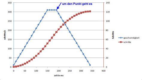 ab wann verzugszinsen berechnen berechnung des bremszeitpunktes einer