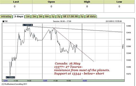 pattern day trading rule in canada world financial markets and astrology 5 1 11 5 8 11
