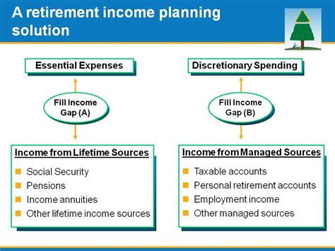introduction to managing retirement income kevin seibert