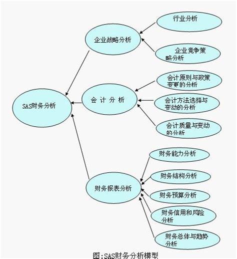 Mba Finance Sas by Sas財務分析模型 Mba智库百科