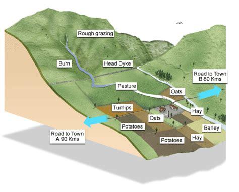 farm layout meaning bbc standard grade bitesize geography hill farming