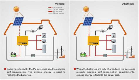 solar inverters grid inverter hybrid inverter grid