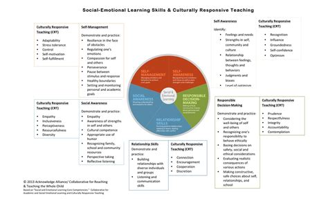 culturally responsive teaching and the brain promoting authentic engagement and rigor among culturally and linguistically diverse students sel ted cultural resilience equity massachusetts