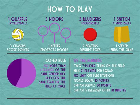 how to play quidditch a co ed contact sport