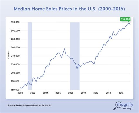 The Personal Mba Price Something Higher Compare Value by Can I Refinance A Mortgage When My Home Is For Sale