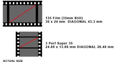 """hd crop factors and """"normal"""" lenses — shoot > data > post"""
