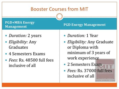 Mit 1 Year Mba Cost by Mit Become A Energy Auditors And Energy Manager