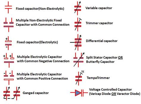 types of capacitors with symbol types of capacitors symbols electrical electronics concepts symbols and types of