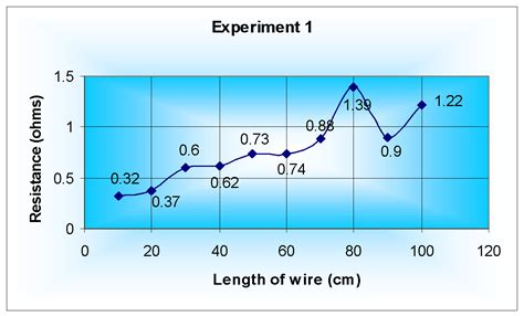 how do resistors affect circuits does the length of wire in a circuit affect the resistance plan the aim of this investigation