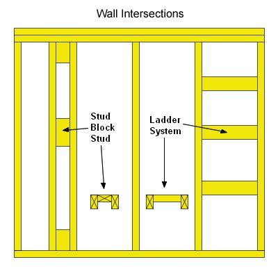wall framing basics