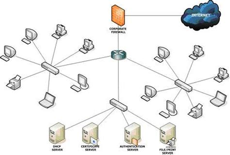 home area network design different types of computer networks king of networking