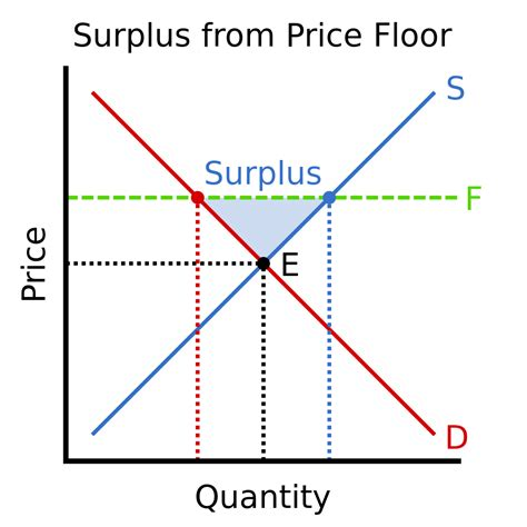 An Effective Price Ceiling by File Surplus From Price Floor Svg
