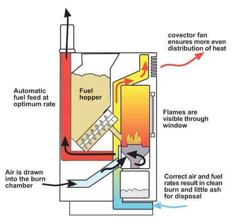 wiring diagram for wood stove blower wiring get free