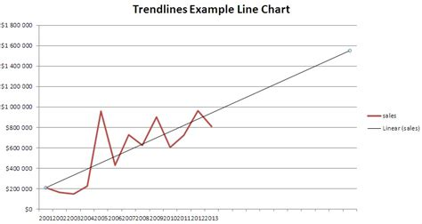tutorial excel line chart chart excel trendline image collections how to guide and