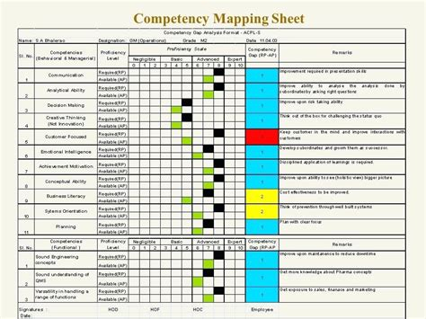 competency gap analysis template mapping sheet exle