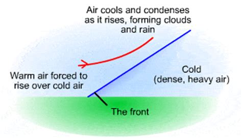 rainfall types | s cool, the revision website