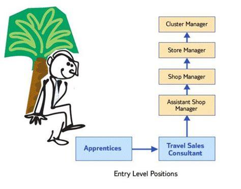 design management ladder career in retail management pahal design