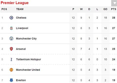 epl table november 2016 middlesbrough 0 1 chelsea result and premier league table