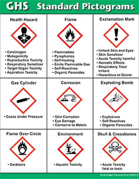msds sections explained image gallery sds symbols