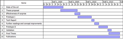 work plan gantt chart template 1 gantt chart for the work plan scientific diagram