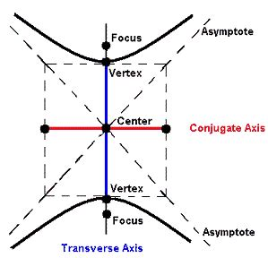 what does transverse section mean section 9 3 hyperbolas home of the hornets