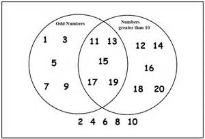 venn diagram worksheet ks2 abitlikethis