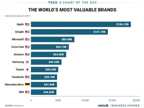 Chart Ranking The World S Most Valuable Brands by The Top Three Most Valuable Brands In The World Are