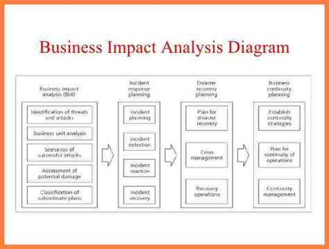 7 Business Impact Analysis Report Template Progress Report Business Analysis Templates