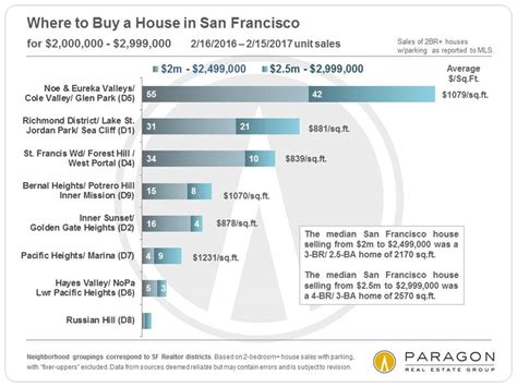 buy a house in san francisco how to buy a house in san francisco 28 images 11 amazing classes that employees