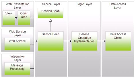 component diagram in rational component diagram rational software architect image