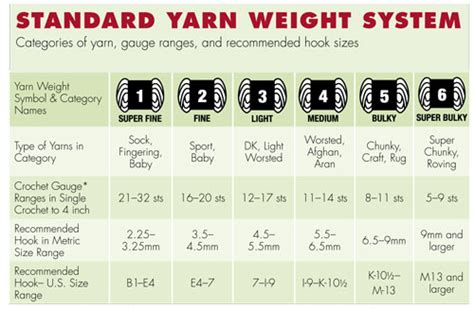 knitting needle sizes and yarn weights the standard yarn weight chart system crochet something