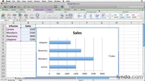 chart layout on excel for mac changing chart types and layouts