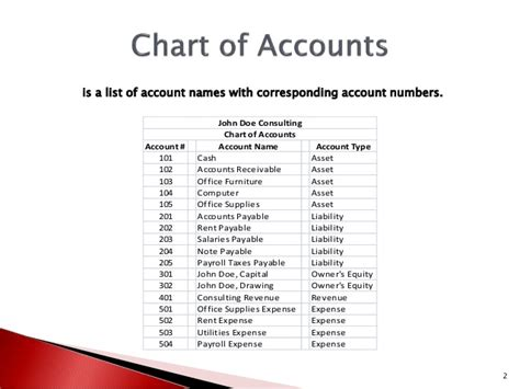 What Is Chart Of Accounts Chart Of Accounts Template