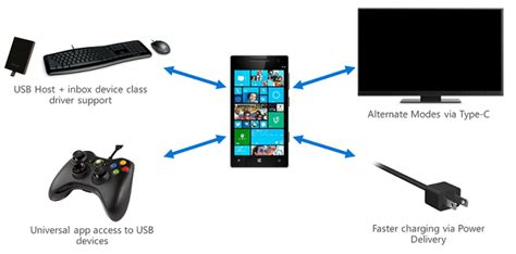 layout device meaning universal serial bus usb microsoft docs