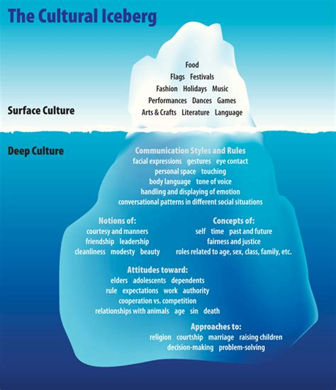 culture is everything the story and system of a start up that became australia s best place to work books cultural heritage below the water line oic moments oic