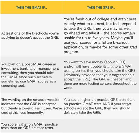 Gre Scores For Mba Programs by Should You Take The Gmat Or The Gre The Gmat Club