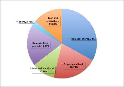 bank investment portfolio investment portfolio investment banking