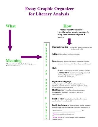 Literary Analysis Essay Graphic Organizer by 17 Best Images About Literary Analysis Giver On Literature Student And Persuasive