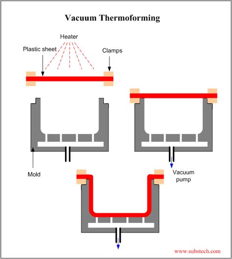 vaccum forming process vacuum thermoforming png substech