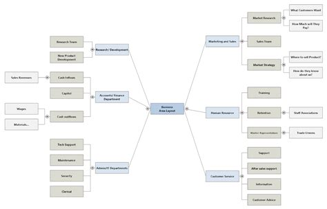 mind mapping software  mind map templates